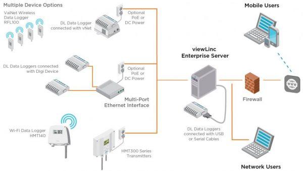 ViewLink Network